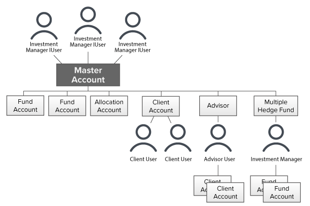 Multiple Fund Account Structure Chart