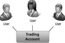 Proprietary trading account structure chart